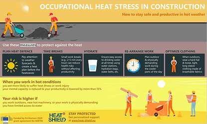 Occupational heat stress in construction