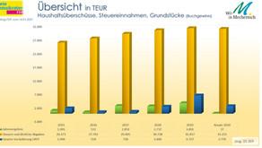 Anteil Grundstücks-verkäufe am Gesamthaushalt