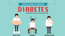 Are You Diabetic and Don't Know It?  Take This Test!