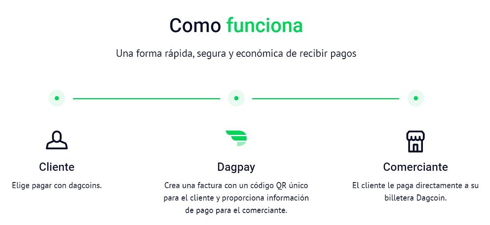 COMO FUNCIONA DAGPAY.PNG