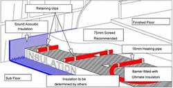Underfloor Heating - Acoustic Insulation.jpg