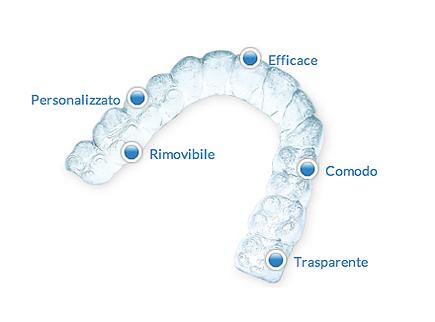 Apparecchio Invisalign - Studio Dentistico Cané - Massa Carrara