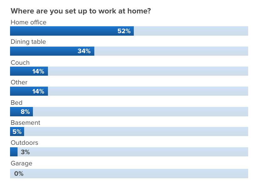 telework poll