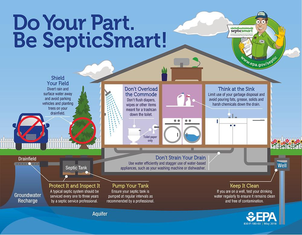Septic System Repair and Maintenance
