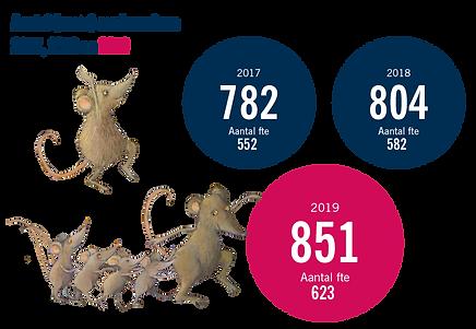 Aantal medewerkers 2019.png