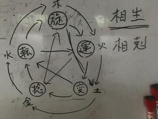 陰陽五行説と躰道