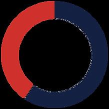 Donut chart of METP residency