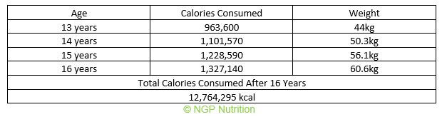Total calories consumed from 13 to 16 years old