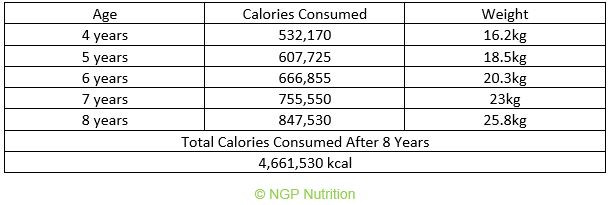 Total calories consumed from 4 years to 8 years old