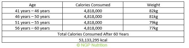 total calories consumed at 41 to 60 years old