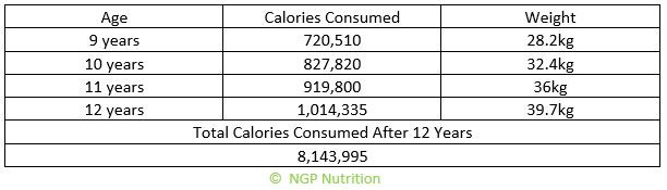 Total calories consumed from 9 to 12 years old