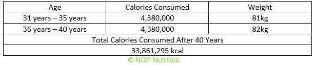 total calories consumed at 31 to 40 years old