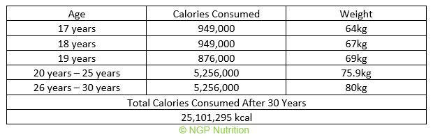 total calories consumed at 17 to 30 years old