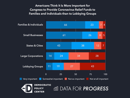 New Poll Shows Americans Strongly Oppose Congressional Effort to Bail Out Corporate Lobbying Groups