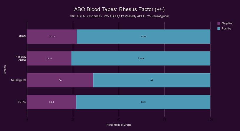 ABO Blood Types_ Rhesus Factor (+_-).png
