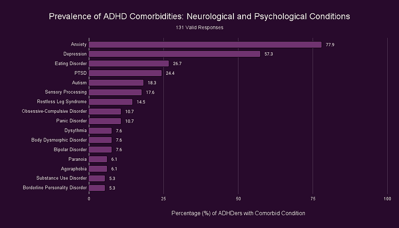 Prevalence of ADHD Comorbidities_ Neurological and Psychological Conditions.png