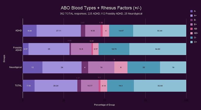 ABO Blood Types + Rhesus Factors (+_-).png