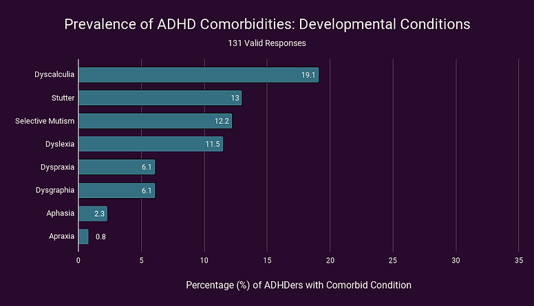Prevalence of ADHD Comorbidities_ Developmental Conditions.png