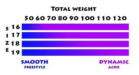 tableau des poids.png