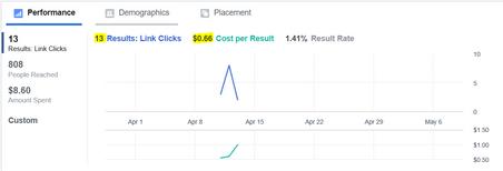 Google Adwords Performance