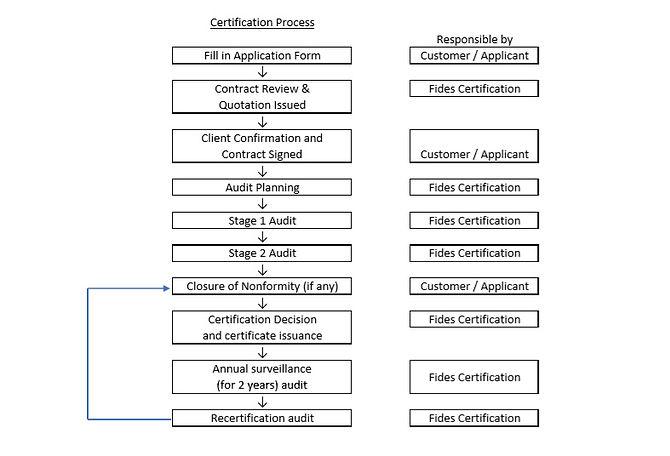 Certification Process.jpg