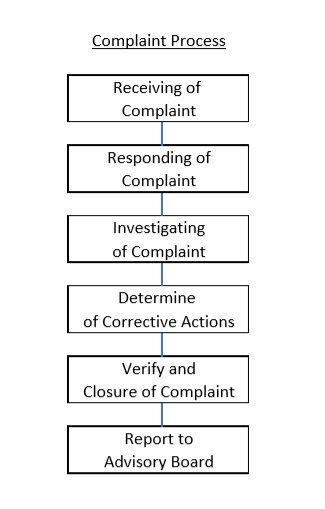 Complaint Process.jpg