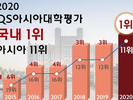 고려대 QS 대학평가 국내 1위