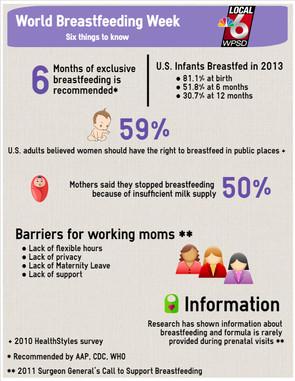 Breastfeeding Week Infographic