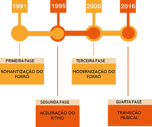 Fases_do_forró.png