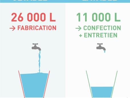Quelle couche consomme le plus d'eau ? Jetable vs lavable