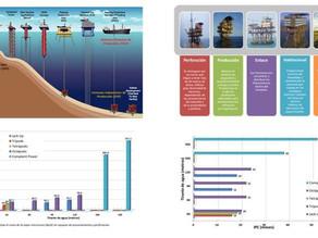 Infraestructura superficial para la explotación de hidrocarburos en instalaciones costa afuera