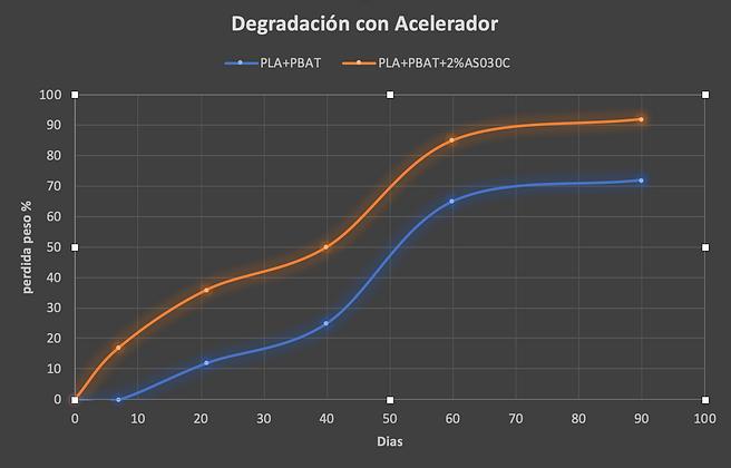 Grafico perdida peso con acelerador.png