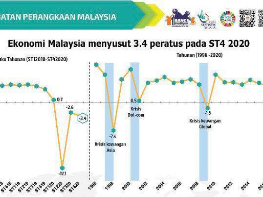 Ekonomi Malaysia meleset, hadapi krisis keyakinan