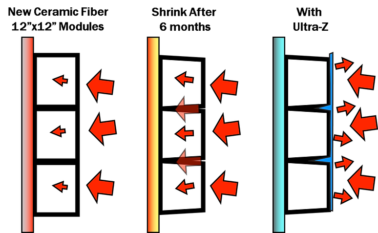 Ultra-Z spray chart