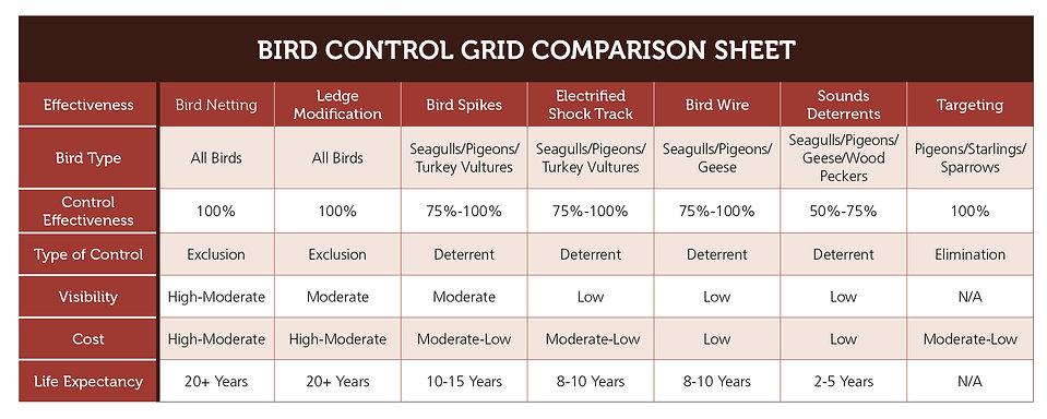 Bird Services Chart