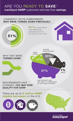 HARP Infographic