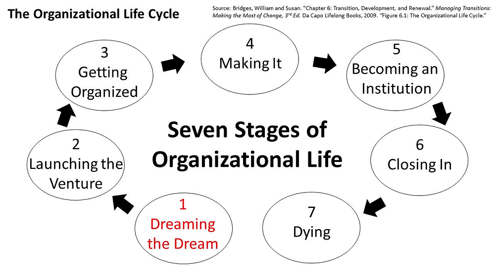 Seven Stages of Organizationa Life. 1 Dreaming the Dream. 2. Launching the Venture. 3. Getting Organized. 4. Making It. 5. Becoming an Insitution. 6. Closing In. 7. Dying