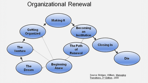 Organizational Renewal 1. The Dream. 2. The Venture. 3. Getting Organized. 4. Making It. 5. Becoming an Insitution. 6. Closing In. 7. Dying or 6. The Path of Renewal 7. Beginning Anew
