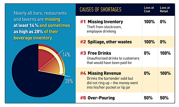 Causes of Shortages