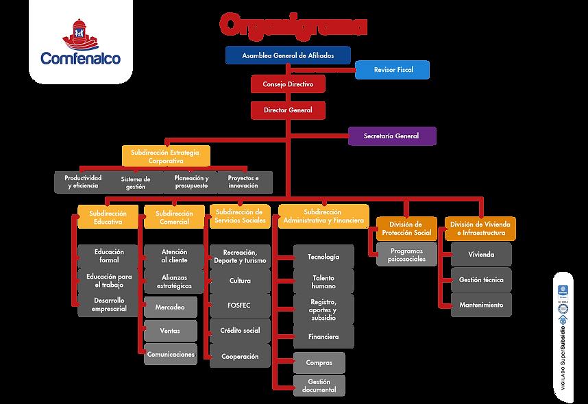 Comfenalco 2021 Organigrama.png