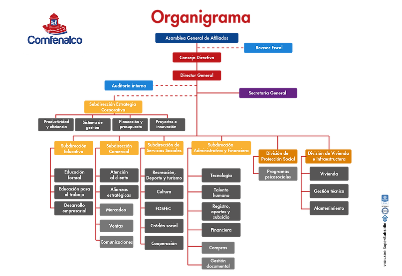 Organigrama Comfenalco 2021_Mesa de trab