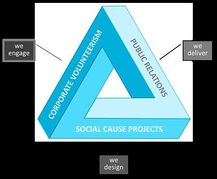 Projects Volunteerism PR Corporations For Communities