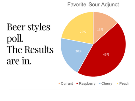 Favorite Beer Styles Poll: The Results!