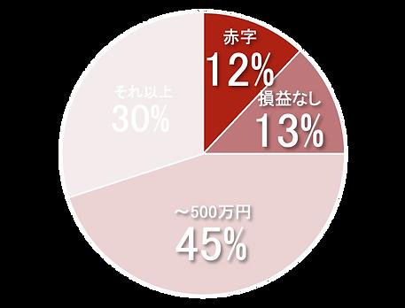円グラフ営業利益.png