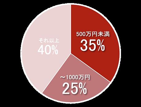 円グラフ売上高.png