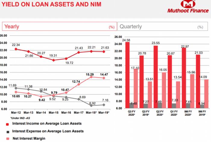 Muthoot Finance Ltd- Analysis
