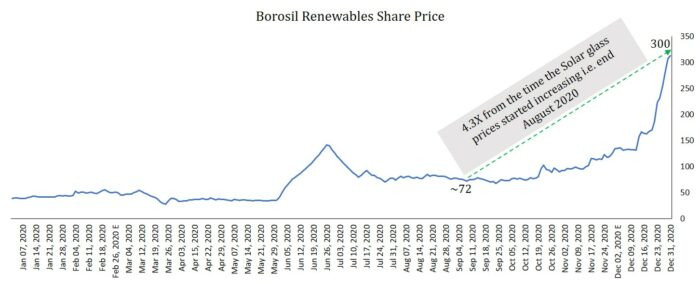 Borosil Renewables Ltd- What is causing the share price surge?' Solar power industry in India, solar glass shortage, my investment diary, shekhar Yadav, components of solar panel, Borosilbrand, renewable energy sources, china's solar power industry, anti dumping duty on solar panel, why is borosil renewable share price up, borosilrenewablesindia, borosilrenewablesresearchreport, borosilrenewablesstockanalysis, borosilrenewablesanalysis, solar glass manufacturers in India