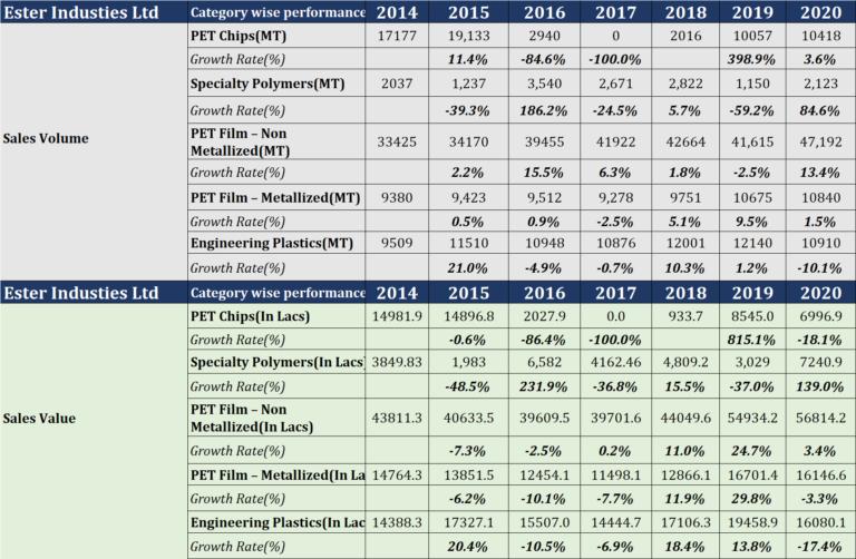 Ester Industries Ltd- Analysis