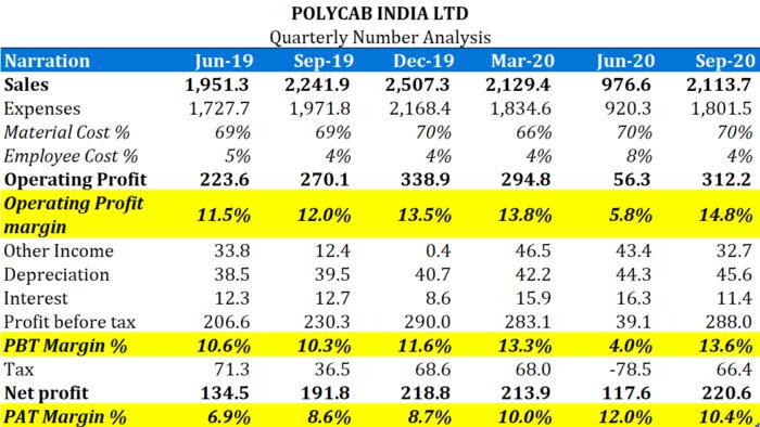 Polycab India Ltd- Q2FY21 Analysis