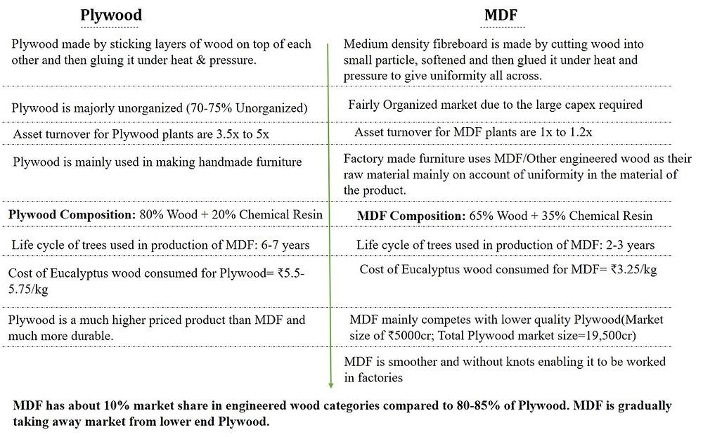 #GreenpanelIndustriesLtd #greenpanelindustries #largestmdfwoodmanufacturerinIndia #greenplydemerger #myinvestmentdiary #shekharyadav
